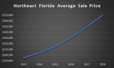 graph of northeast florida real estate prices