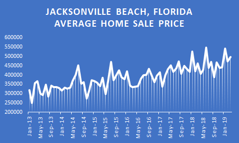 graphic of jacksonville beach real estate market in 2019