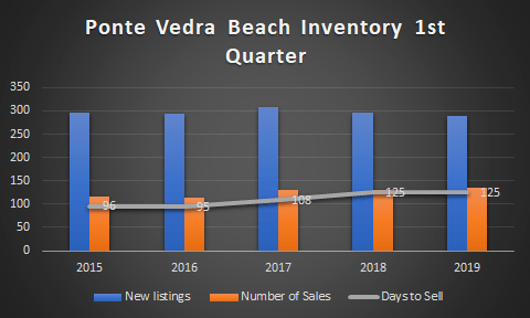chart of ponte vedra each home inventory