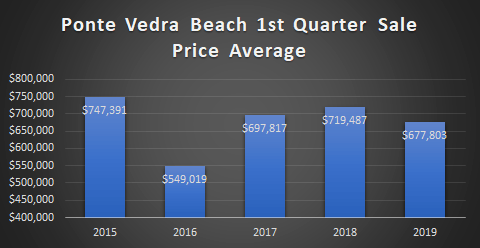 chart of ponte vedra beach 1st quarter home sale prices