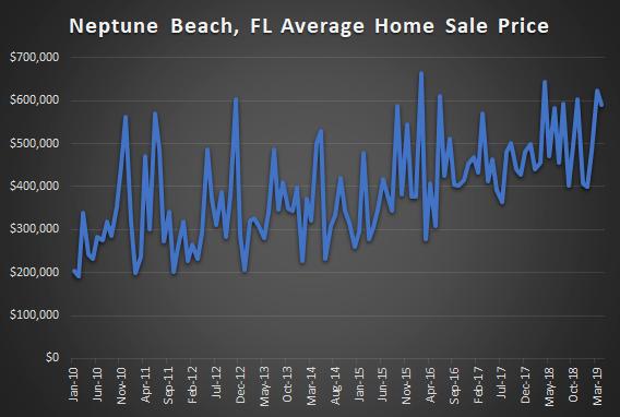 graph of neptune beach market