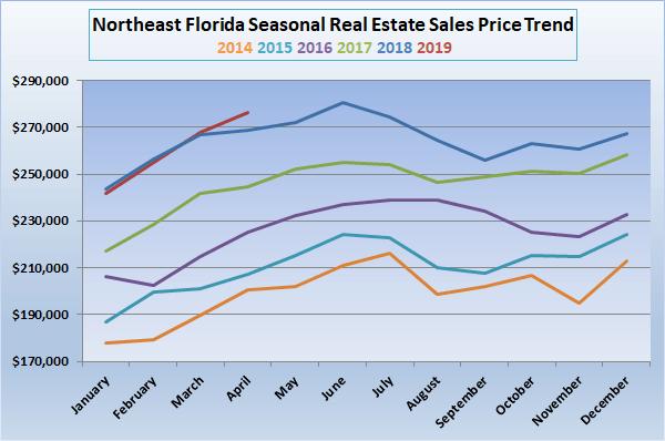 seasonal northeast florida price trend graph