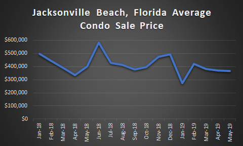 graph depciting jacksonville beach condo price trends
