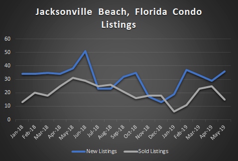 grpah of Jacksonville Beach condo listings