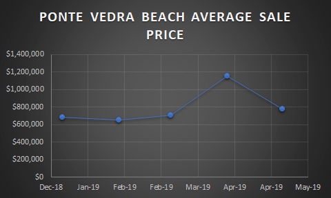 Graph pf Ponte Vedra beach home sale prices