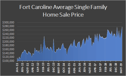 fort caroline ave home sale price