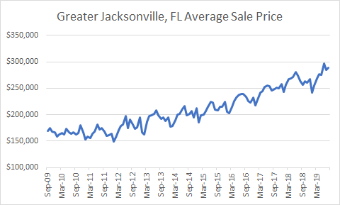 graph of Jacksonville Average sales prices