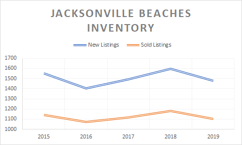 graph of jax beaches inventory