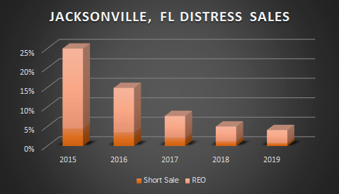 graph of Jacksonville distress sales over 5 years