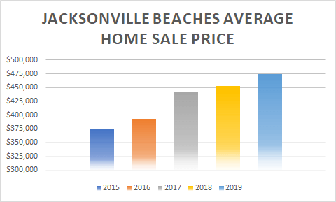 graph of jax beaches home sale prices 5 years