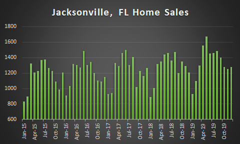 graph of jacksonville homes sales over 5 years