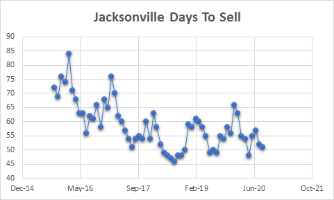 Jacksonville homes on market chart of days to sell