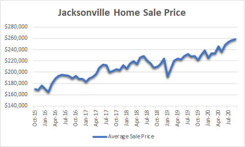 Jacksonville home sale prices graph