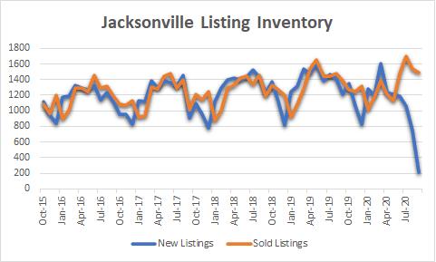Jaxcksonville listing inventory graph