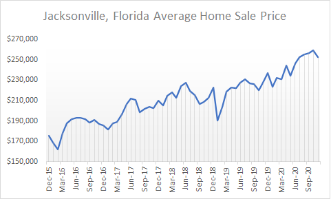 graph of jax home sale prices 2020