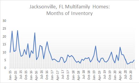 Jax multi inventory chart