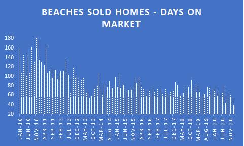 Beaches home sale days on market through feb 2021