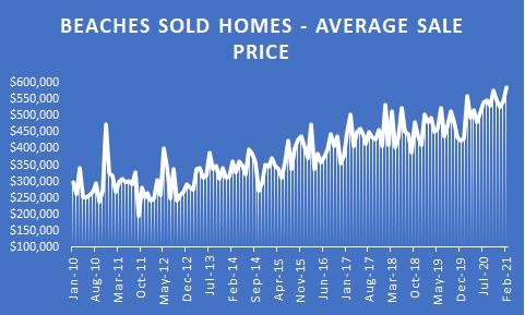 Beaches home sale prices through feb 2021