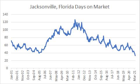 Jax days on market 20 years