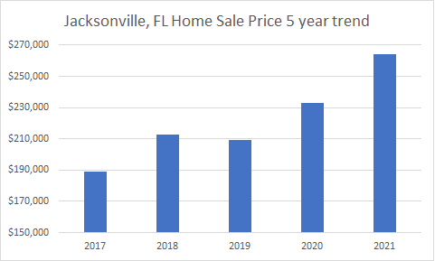 Jax home sale prices 5 years