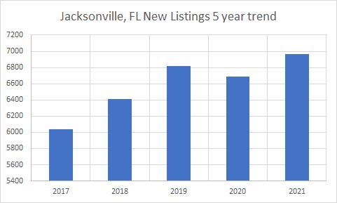 Jax new listings 5 years