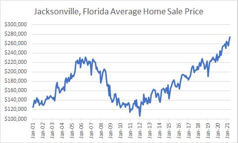 Jax sale prices 20 years