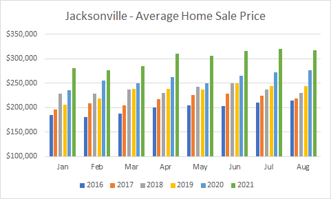 graph Jax home price Aug 2021