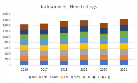 New listings Jax aug