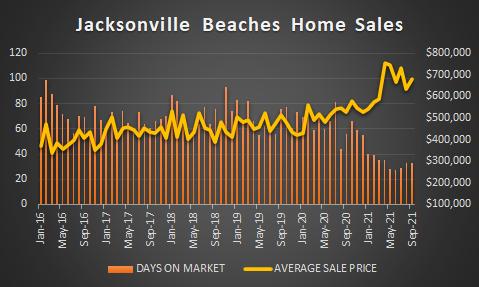 Beaches market report - sept 2021